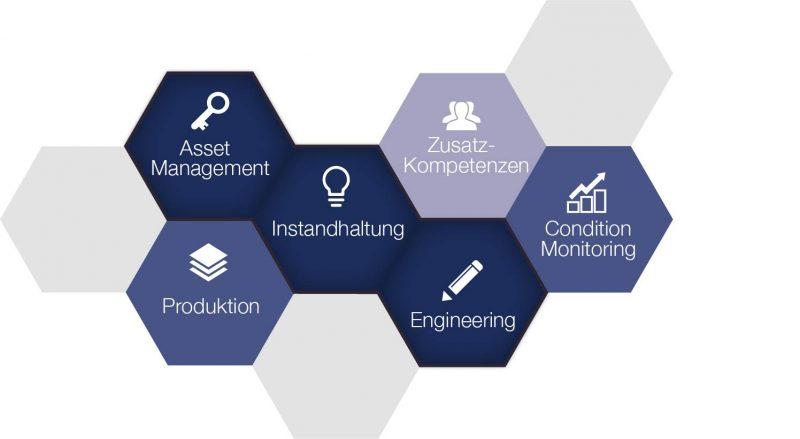 System for Excellence, S4E, dankl, MCP; Waben, Instandhaltung verbessern, Asset Management, Produktion, Engineering, Condition Monitoring, Instandhaltung Kosten senken