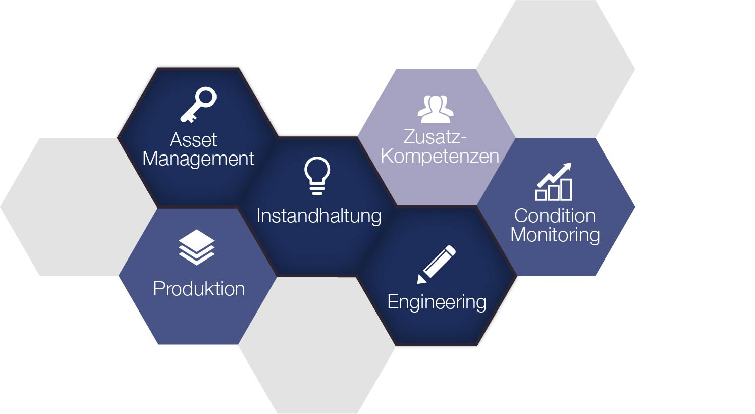System for Excellence, S4E, dankl, MCP; Waben, Instandhaltung, Asset Management, Produktion, Engineering, Condition Monitoring