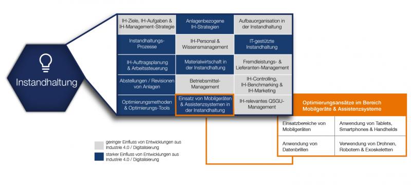 Grafik System for Excellence - Instandhaltung