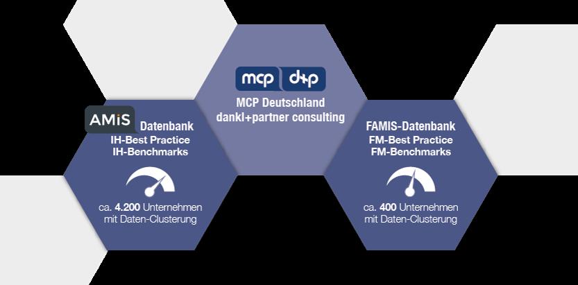 Benchmarking mit AMIS und FAMIS, dankl+partner consulting, MCP Deutschland, MCP UK, international, Kennzahlen, Instandhaltung, Optimierung