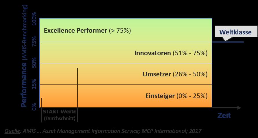Performance_Diagramm, Excellence, Innovator, Einsteiger, Umsetzer