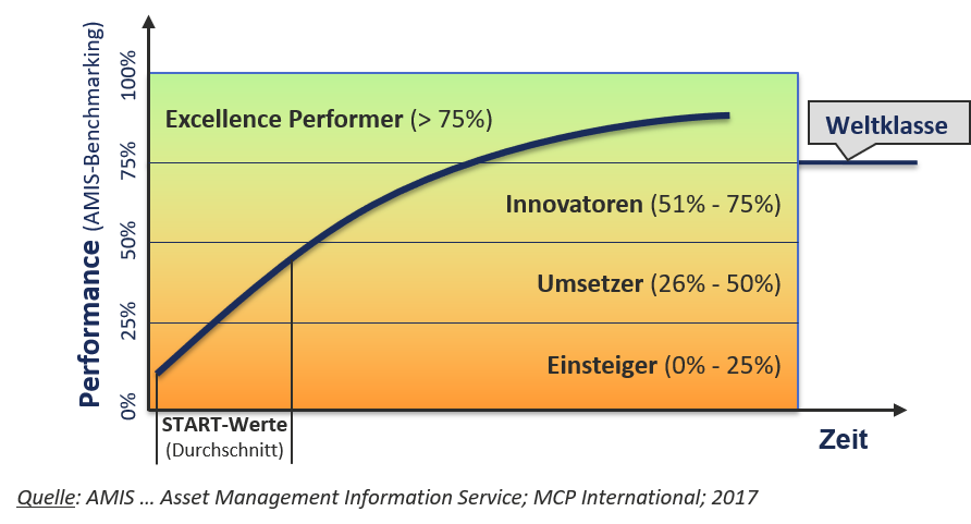 System for Excellence Performance Kurve, Excellence Performer, Innovator, Umsetzer, Einsteiger, dankl, MCP, Spitzenreiter