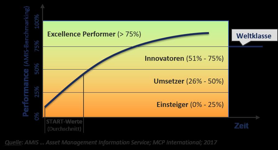 System for Excellence Performance Kurve, Excellence Performer, Innovator, Umsetzer, Einsteiger, dankl, MCP, Spitzenreiter
