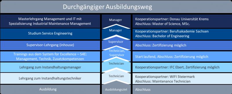 Aufbau der Trainingsakademie vom Technician zum Manager