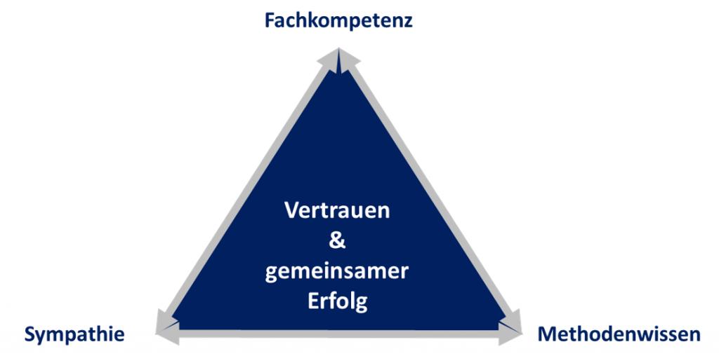 Bausteine_fuer_die_Zusammenarbeit_Klimes