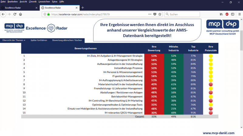 System for Excellence, Analyse Instandhaltung mit dem Excellence Radar, Instandhaltung verbessern