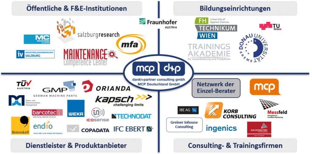 Netzwerk der Partner von dankl+partner consulting