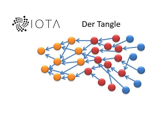 IOTA Der Tangle