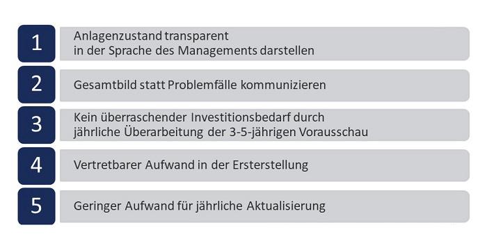 Anlagenanalyse dankl+partner consulting