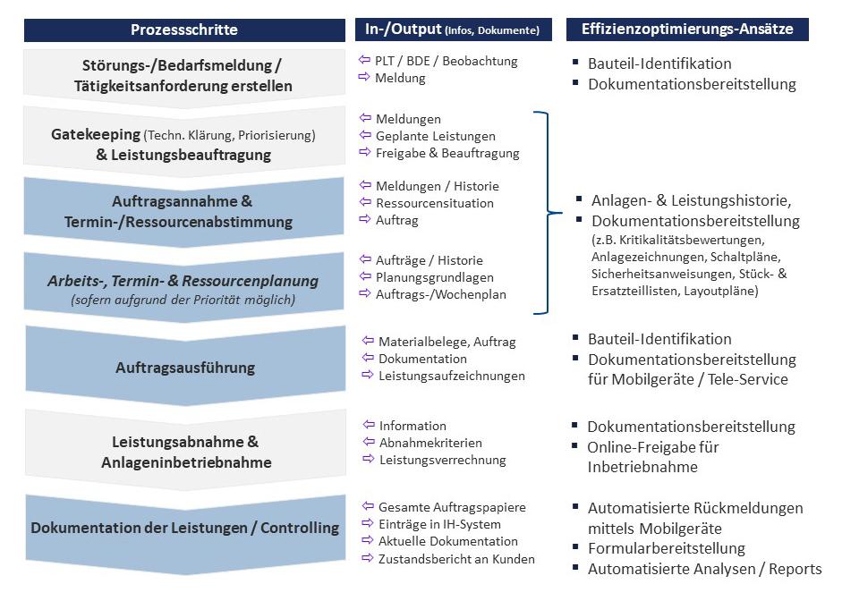Digitalisierung Instandhaltung, Digitalisierung Anlagen, dankl+partner consulting, MCP Deutschland