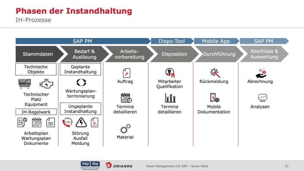 Intensivseminar-SAP PM/EAM- Phasen der Instandhaltung
