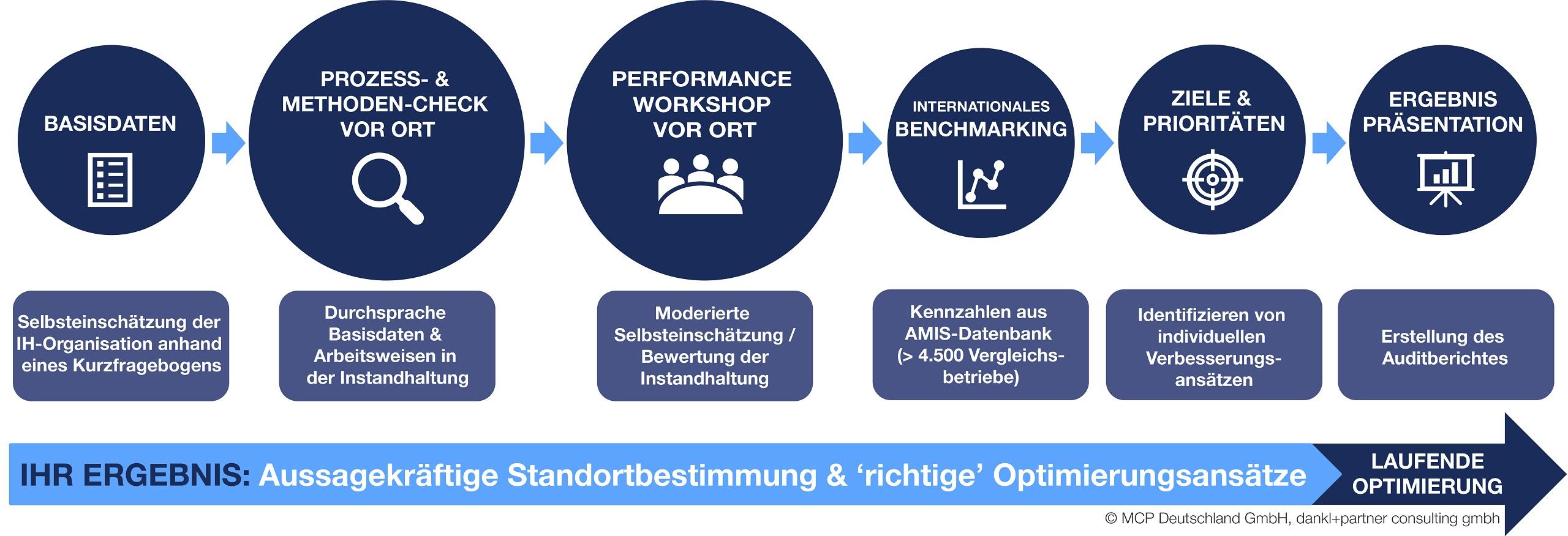 Bewertung der Instandhaltung mit Performance Check