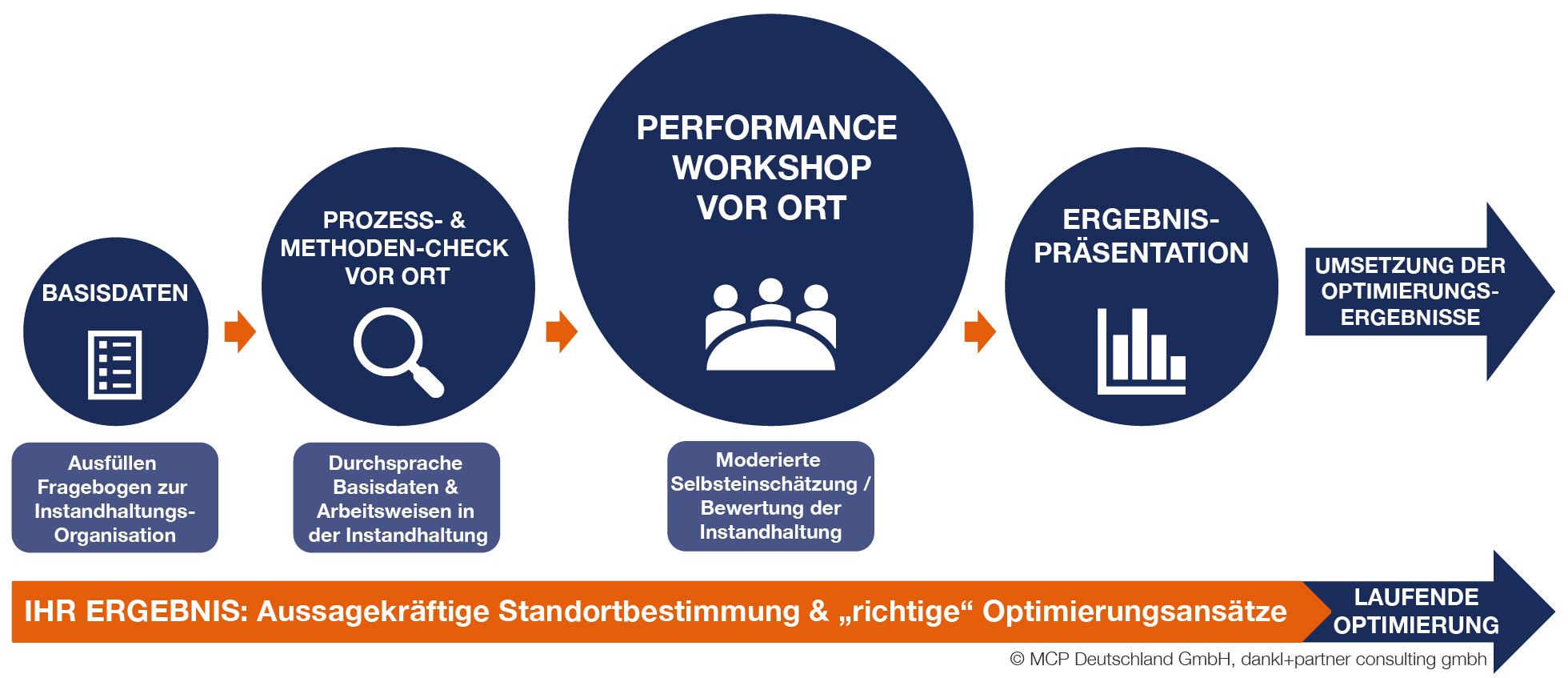 dpMCP_Performance_Check_INSTANDHALTUNG_kompakt